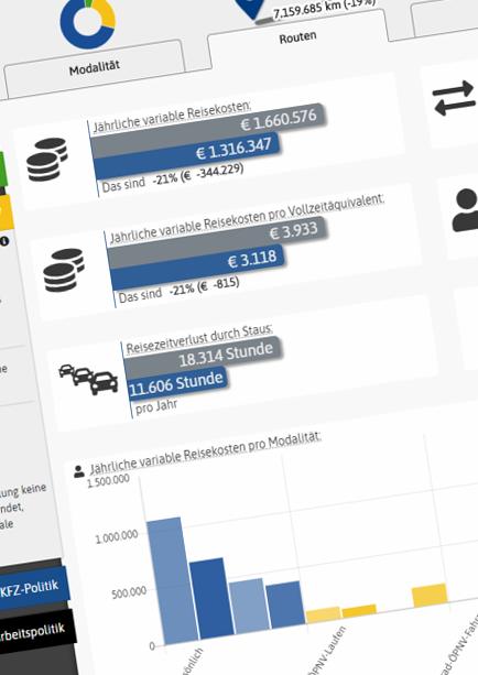 interaktiven Mobilitätsanalyse
